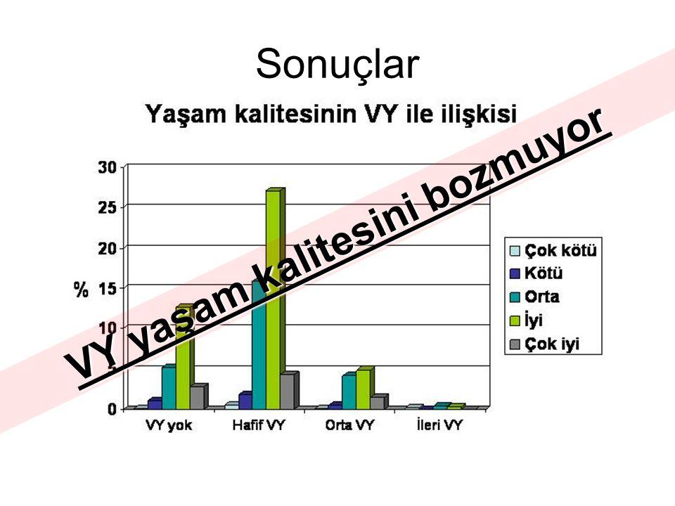 Sonuçlar VY yaşam kalitesini bozmuyor