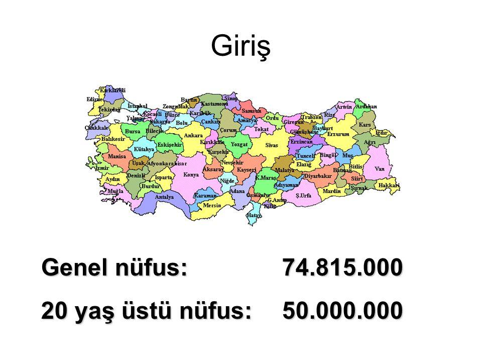 Giriş Genel nüfus: 74.815.000 20 yaş üstü nüfus: 50.000.000