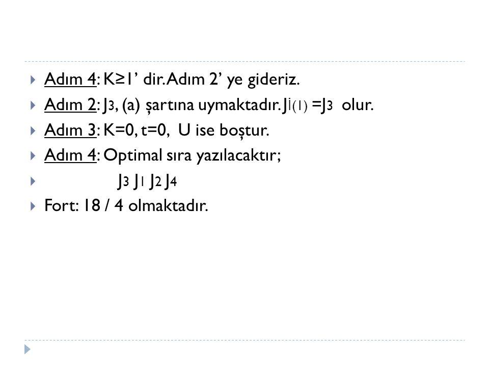  Adım 4: K≥1' dir. Adım 2' ye gideriz.  Adım 2: J 3, (a) şartına uymaktadır. J İ (1) =J 3 olur.  Adım 3: K=0, t=0, U ise boştur.  Adım 4: Optimal