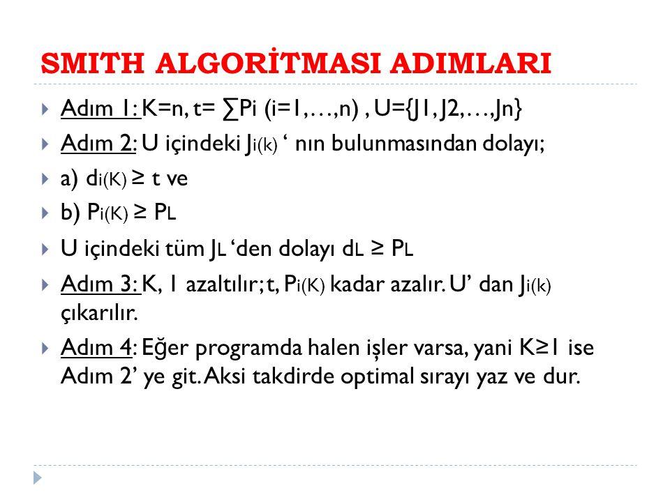 SMITH ALGORİTMASI ADIMLARI  Adım 1: K=n, t= ∑Pi (i=1,…,n), U={J1, J2,…,Jn}  Adım 2: U içindeki J i(k) ' nın bulunmasından dolayı;  a) d i(K) ≥ t ve