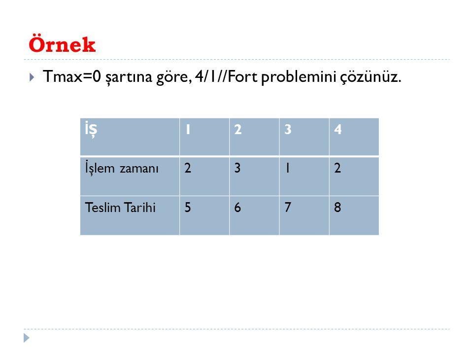 Örnek  Tmax=0 şartına göre, 4/1//Fort problemini çözünüz. İŞİŞ1234 İ şlem zamanı2312 Teslim Tarihi5678