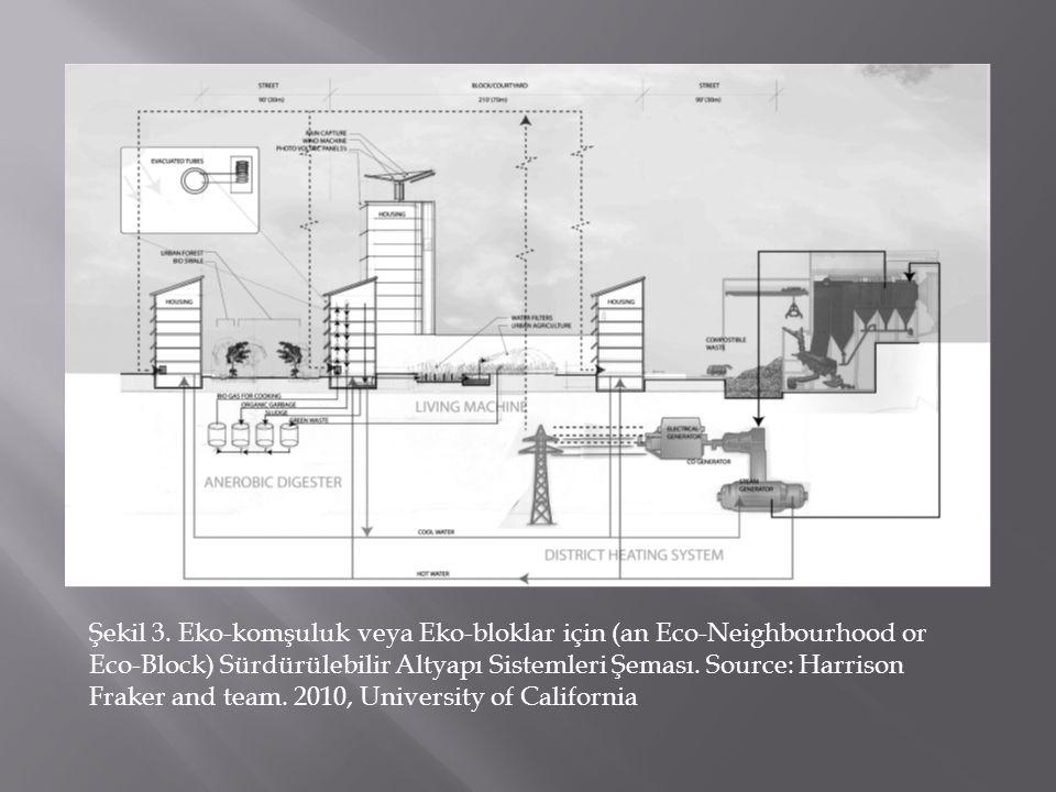 Şekil 3. Eko-komşuluk veya Eko-bloklar için (an Eco-Neighbourhood or Eco-Block) Sürdürülebilir Altyapı Sistemleri Şeması. Source: Harrison Fraker and