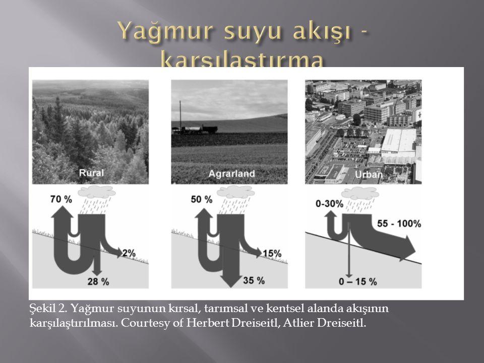 Şekil 2. Yağmur suyunun kırsal, tarımsal ve kentsel alanda akışının karşılaştırılması. Courtesy of Herbert Dreiseitl, Atlier Dreiseitl.
