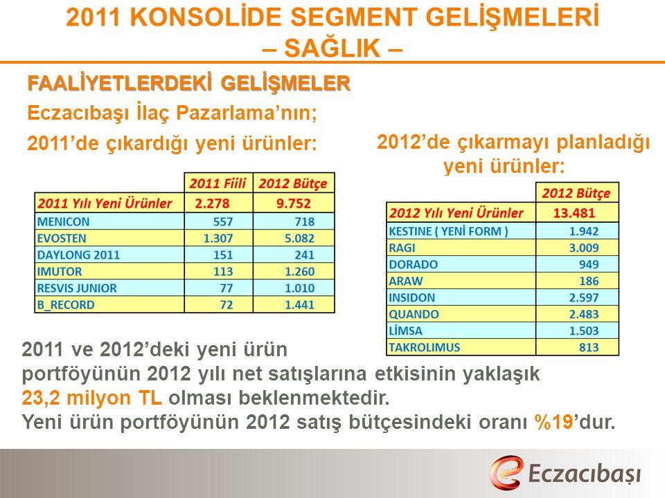2011 KONSOLİDE SEGMENT GELİŞMELERİ – SAĞLIK – FAALİYETLERDEKİ GELİŞMELER Eczacıbaşı İlaç Pazarlama'nın; 2011'de çıkardığı yeni ürünler: 2011 ve 2012'deki yeni ürün portföyünün 2012 yılı net satışlarına etkisinin yaklaşık 23,2 milyon TL olması beklenmektedir.