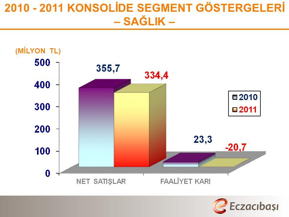(MİLYON TL) 2010 - 2011 KONSOLİDE SEGMENT GÖSTERGELERİ – SAĞLIK –