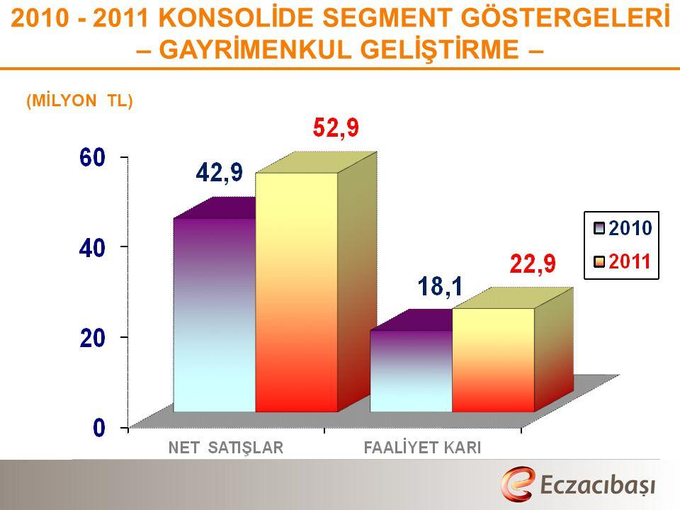 (MİLYON TL) % 22 % 49 2010 - 2011 KONSOLİDE SEGMENT GÖSTERGELERİ – GAYRİMENKUL GELİŞTİRME –