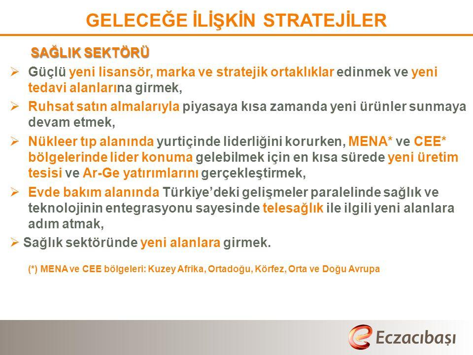 SAĞLIK SEKTÖRÜ  Güçlü yeni lisansör, marka ve stratejik ortaklıklar edinmek ve yeni tedavi alanlarına girmek,  Ruhsat satın almalarıyla piyasaya kısa zamanda yeni ürünler sunmaya devam etmek,  Nükleer tıp alanında yurtiçinde liderliğini korurken, MENA* ve CEE* bölgelerinde lider konuma gelebilmek için en kısa sürede yeni üretim tesisi ve Ar-Ge yatırımlarını gerçekleştirmek,  Evde bakım alanında Türkiye'deki gelişmeler paralelinde sağlık ve teknolojinin entegrasyonu sayesinde telesağlık ile ilgili yeni alanlara adım atmak,  Sağlık sektöründe yeni alanlara girmek.