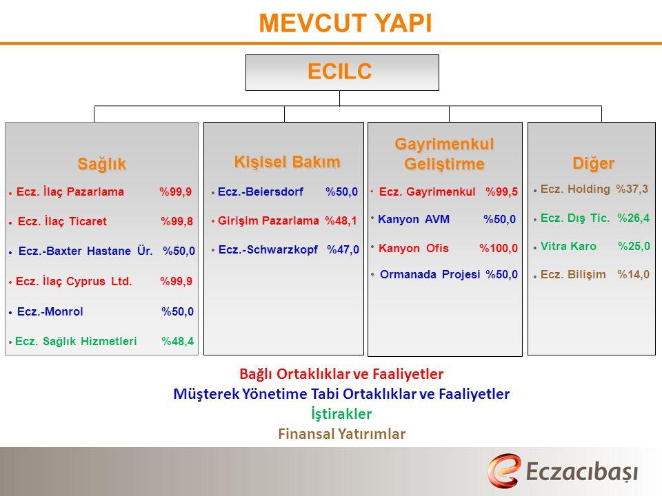 MEVCUT YAPI Gayrimenkul Geliştirme Kişisel Bakım ECILC Sağlık Diğer Ecz.