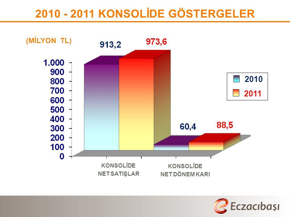 2010 - 2011 KONSOLİDE GÖSTERGELER (MİLYON TL) 2010 2011 ∆ (%)  Konsolide Toplam Varlıklar: 2.6623.032 13,9  Konsolide Toplam Özvarlıklar:2.3872.617 9,6