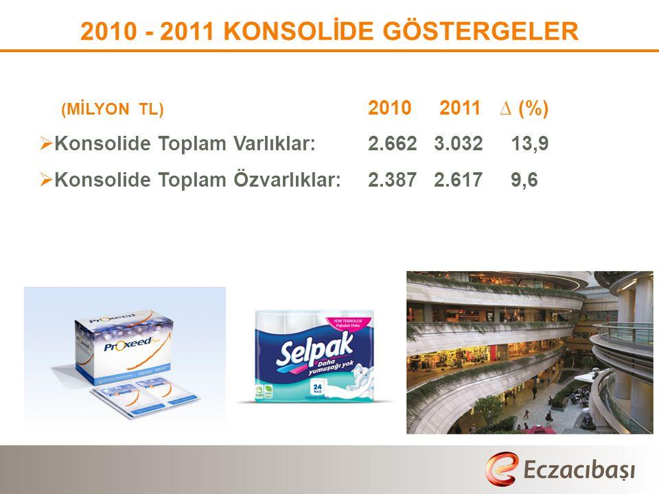 2011 KONSOLİDE SEGMENT GELİŞMELERİ – SAĞLIK – SEKTÖRDEKİ GELİŞMELER  SGK 5 Kasım 2011 tarihinde kamu iskonto oranlarını;  20 yıllık ve perakende fiyatı 10 TL'yi aşan tüm ilaçlarda %20,5'dan %28'e,  Eşdeğeri olmayan orijinal ilaçlarda %32,5'dan %41'e,  Eşdeğeri olan orijinal ilaçlarla, eşdeğer ilaçlarda %20,5'dan %28'e yükseltmiştir.