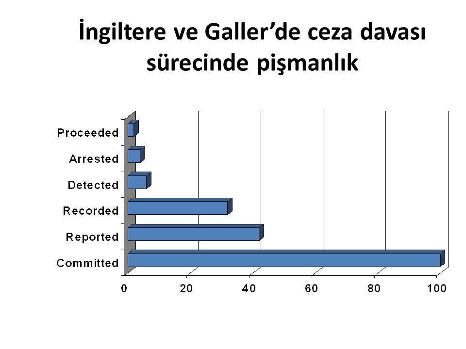 İngiltere ve Galler'de ceza davası sürecinde pişmanlık
