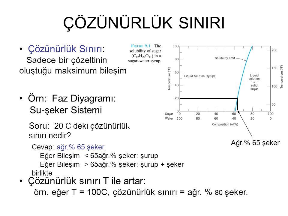 Çözünürlük Sınırı: Sadece bir çözeltinin oluştuğu maksimum bileşim. Örn: Faz Diyagramı: Su-şeker Sistemi Soru: 20 C deki çözünürlük sınırı nedir? Çözü