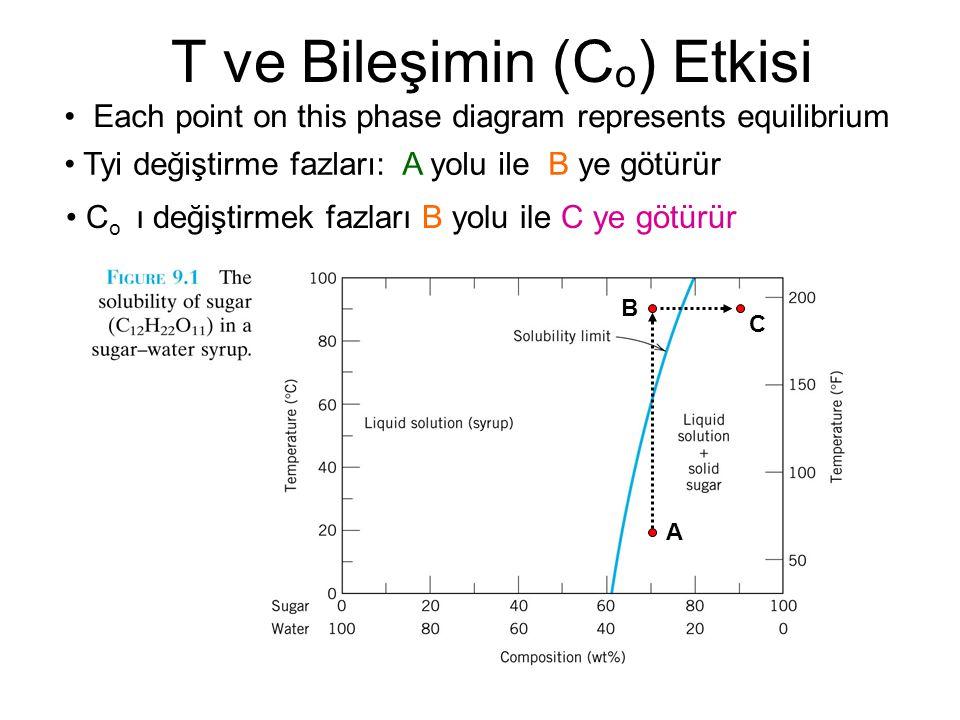 Tyi değiştirme fazları: A yolu ile B ye götürür T ve Bileşimin (C o ) Etkisi A B C C o ı değiştirmek fazları B yolu ile C ye götürür Each point on this phase diagram represents equilibrium