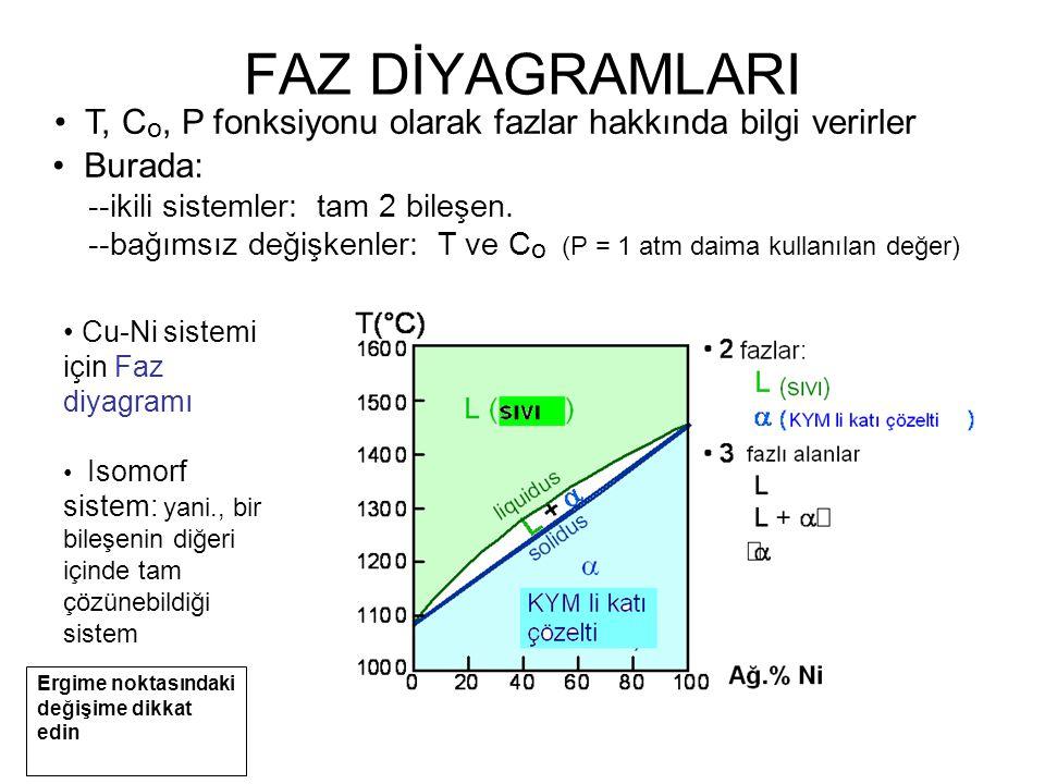 T, C o, P fonksiyonu olarak fazlar hakkında bilgi verirler Cu-Ni sistemi için Faz diyagramı Isomorf sistem: yani., bir bileşenin diğeri içinde tam çözünebildiği sistem FAZ DİYAGRAMLARI Burada: --ikili sistemler: tam 2 bileşen.