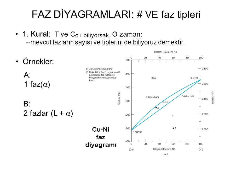 1. Kural: T ve C o ı biliyorsak, O zaman: --mevcut fazların sayısı ve tiplerini de biliyoruz demektir. Örnekler: FAZ DİYAGRAMLARI: # VE faz tipleri A: