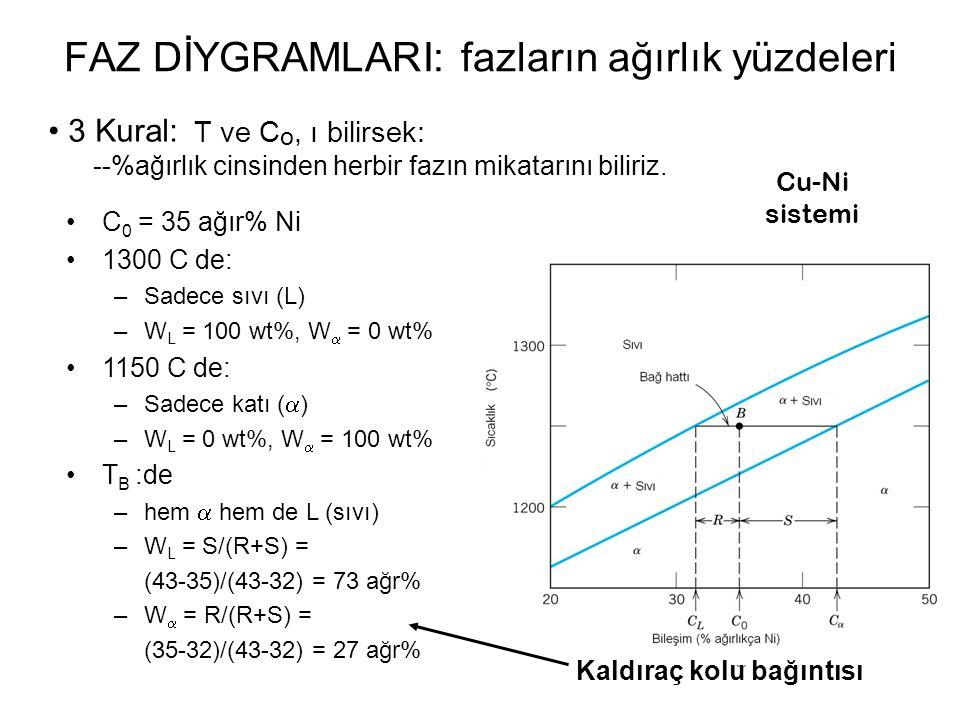 3 Kural: T ve C o, ı bilirsek: --%ağırlık cinsinden herbir fazın mikatarını biliriz. Cu-Ni sistemi FAZ DİYGRAMLARI: fazların ağırlık yüzdeleri C 0 = 3