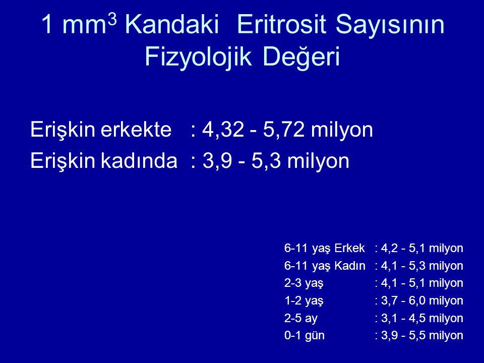 1 mm 3 Kandaki Eritrosit Sayısının Fizyolojik Değeri 6-11 yaş Erkek: 4,2 - 5,1 milyon 6-11 yaş Kadın: 4,1 - 5,3 milyon 2-3 yaş: 4,1 - 5,1 milyon 1-2 y