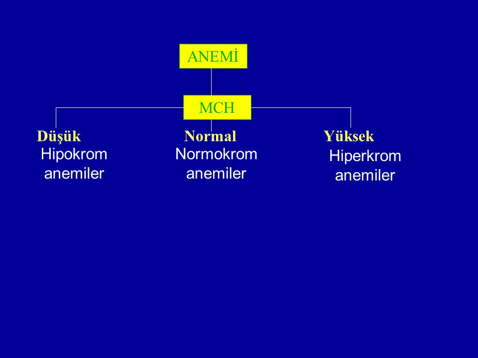 ANEMİ MCH Düşük NormalYüksek Hipokrom anemiler Hiperkrom anemiler Normokrom anemiler