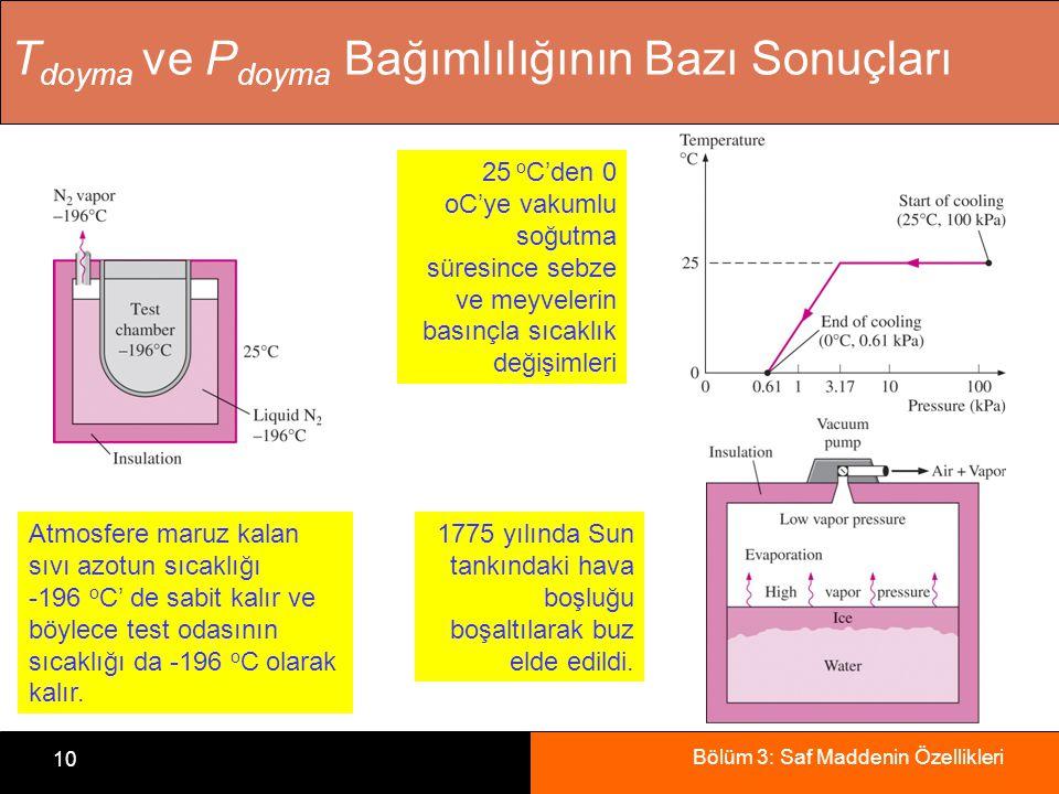 Bölüm 3: Saf Maddenin Özellikleri 10 T doyma ve P doyma Bağımlılığının Bazı Sonuçları Atmosfere maruz kalan sıvı azotun sıcaklığı -196 o C' de sabit k