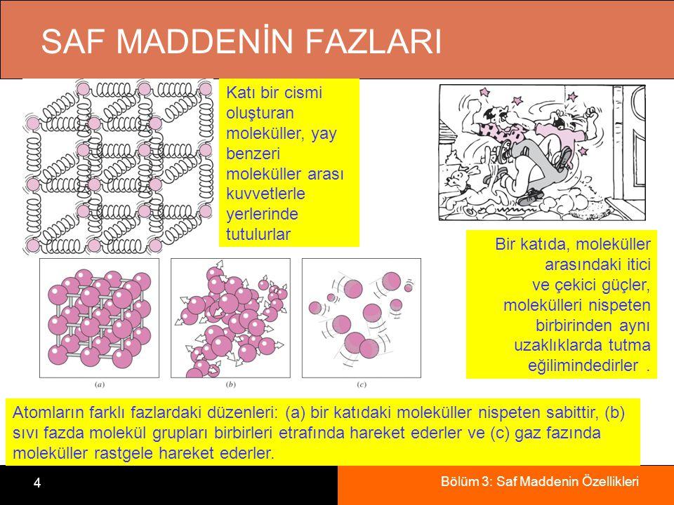 Bölüm 3: Saf Maddenin Özellikleri 4 SAF MADDENİN FAZLARI Katı bir cismi oluşturan moleküller, yay benzeri moleküller arası kuvvetlerle yerlerinde tutu