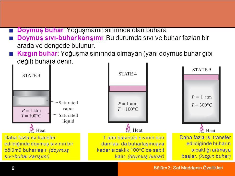 Bölüm 3: Saf Maddenin Özellikleri 6 Doymuş buhar: Yoğuşmanın sınırında olan buhara. Doymuş sıvı-buhar karışımı: Bu durumda sıvı ve buhar fazları bir a