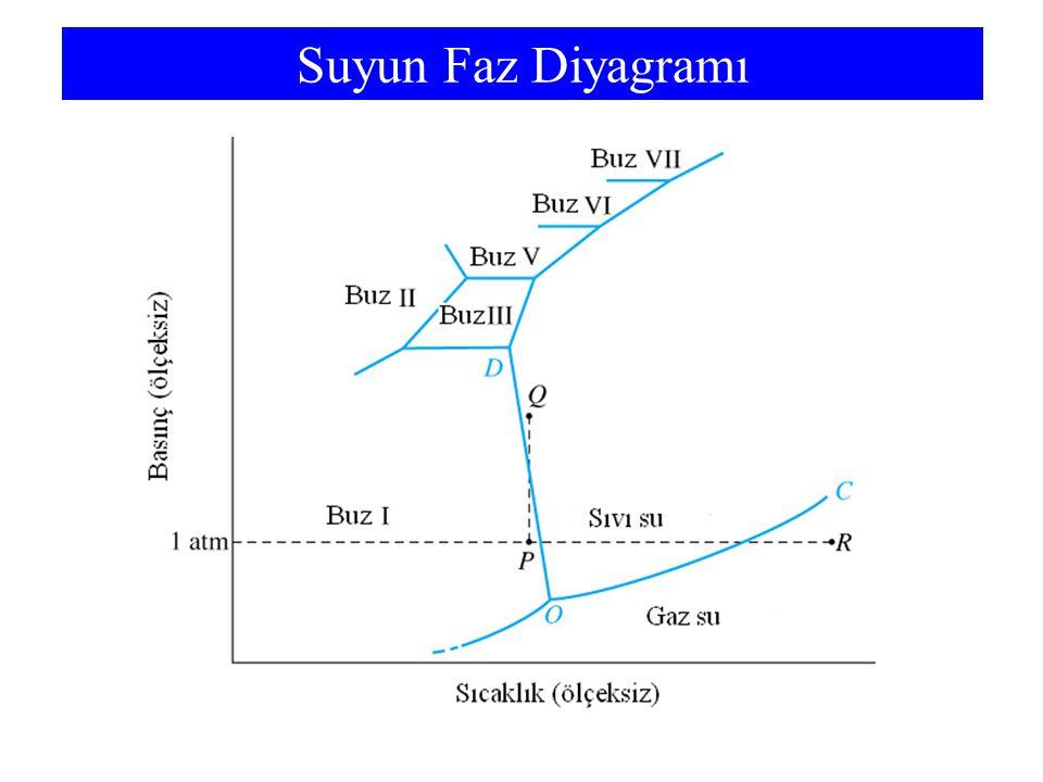 13-5 Van der Waals Kuvvetleri Anlık Dipoller –Belli bir anda elektronların bir atomun veya molekülün bir bölgesine yığılması olasılığı vardır.