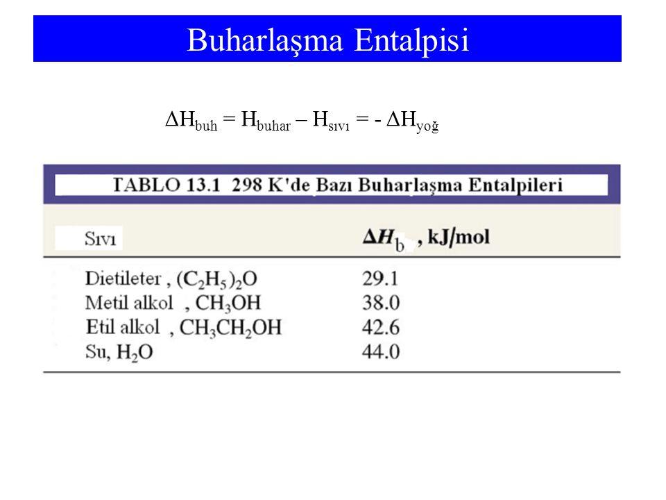 Buharlaşma Entalpisi ΔH buh = H buhar – H sıvı = - ΔH yoğ