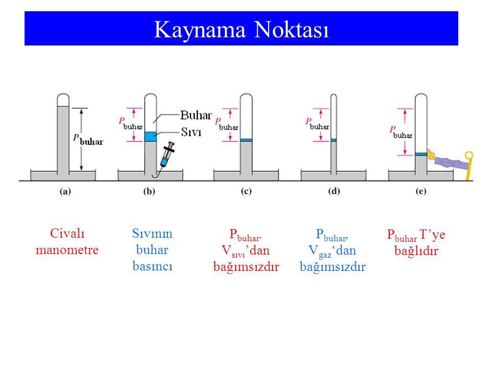 Kaynama Noktası Civalı manometre Sıvının buhar basıncı P buhar. V sıvı 'dan bağımsızdır P buhar, V gaz 'dan bağımsızdır P buhar T'ye bağlıdır