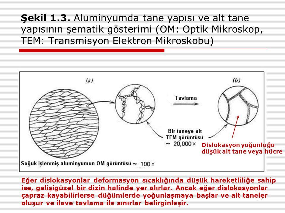 12 Şekil 1.3. Aluminyumda tane yapısı ve alt tane yapısının şematik gösterimi (OM: Optik Mikroskop, TEM: Transmisyon Elektron Mikroskobu) Eğer disloka