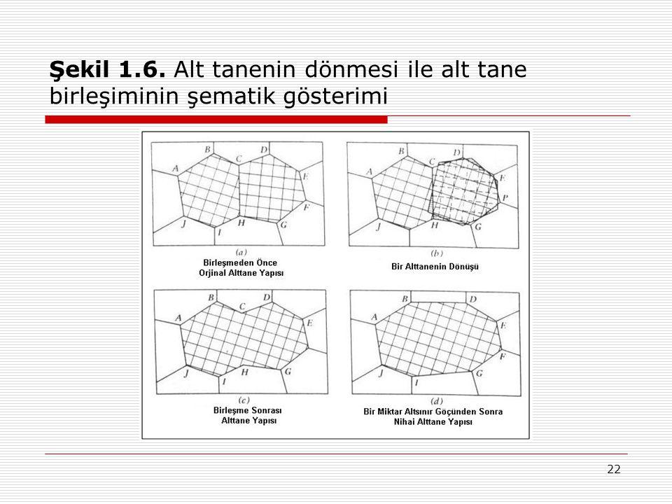22 Şekil 1.6. Alt tanenin dönmesi ile alt tane birleşiminin şematik gösterimi