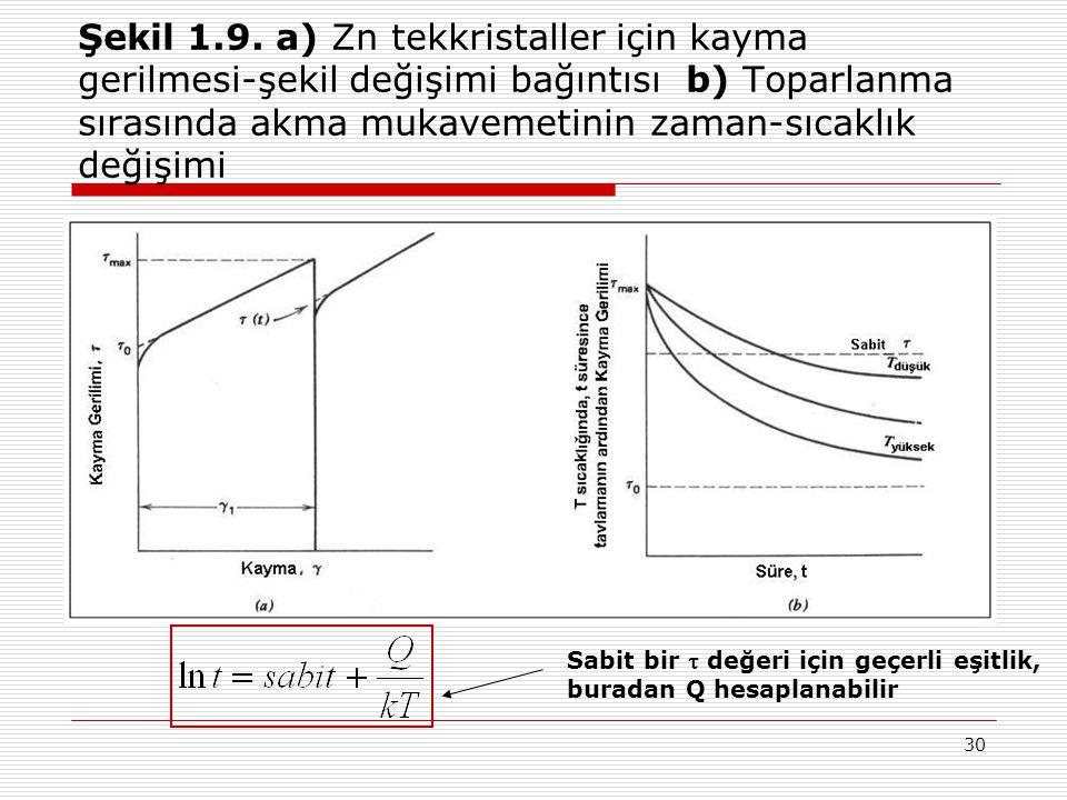 30 Şekil 1.9. a) Zn tekkristaller için kayma gerilmesi-şekil değişimi bağıntısı b) Toparlanma sırasında akma mukavemetinin zaman-sıcaklık değişimi Sab