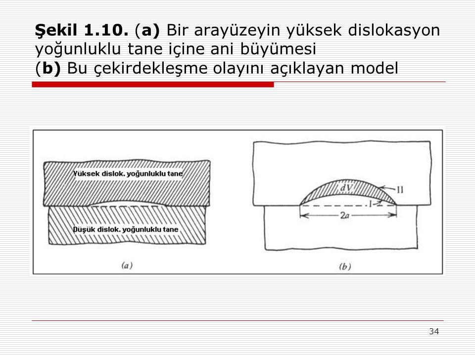 34 Şekil 1.10. (a) Bir arayüzeyin yüksek dislokasyon yoğunluklu tane içine ani büyümesi (b) Bu çekirdekleşme olayını açıklayan model