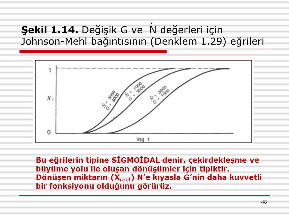 48 Şekil 1.14. Değişik G ve N değerleri için Johnson-Mehl bağıntısının (Denklem 1.29) eğrileri Bu eğrilerin tipine SİGMOİDAL denir, çekirdekleşme ve b