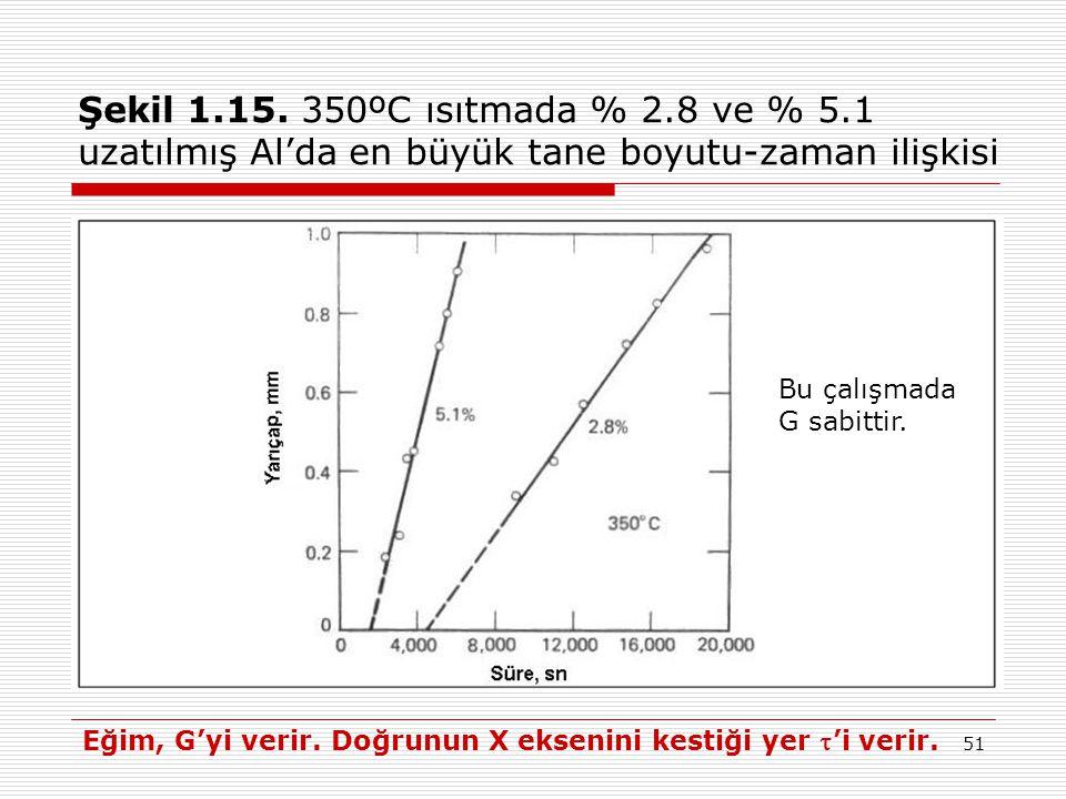 51 Şekil 1.15. 350ºC ısıtmada % 2.8 ve % 5.1 uzatılmış Al'da en büyük tane boyutu-zaman ilişkisi Eğim, G'yi verir. Doğrunun X eksenini kestiği yer 'i