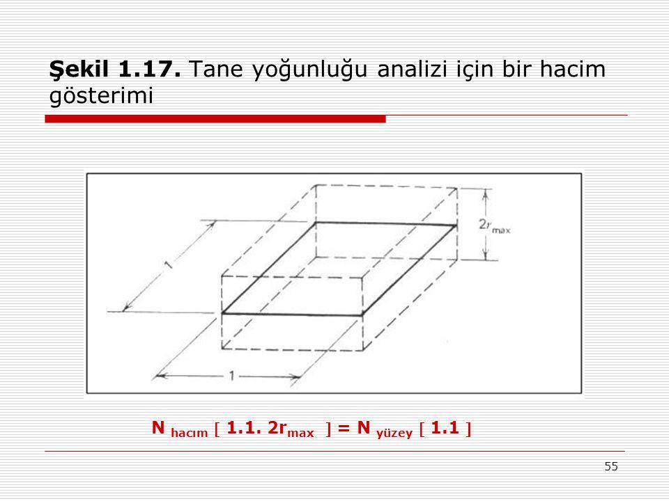 55 Şekil 1.17. Tane yoğunluğu analizi için bir hacim gösterimi N hacım  1.1. 2r max  = N yüzey  1.1 