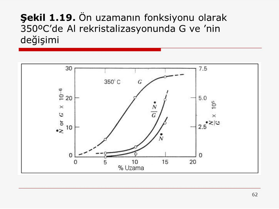62 Şekil 1.19. Ön uzamanın fonksiyonu olarak 350ºC'de Al rekristalizasyonunda G ve 'nin değişimi