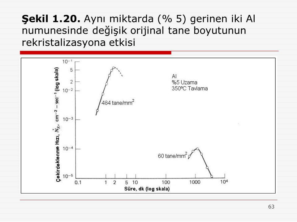 63 Şekil 1.20. Aynı miktarda (% 5) gerinen iki Al numunesinde değişik orijinal tane boyutunun rekristalizasyona etkisi