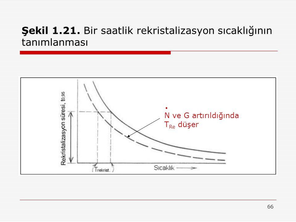 66 Şekil 1.21. Bir saatlik rekristalizasyon sıcaklığının tanımlanması N ve G artırıldığında T Re düşer.