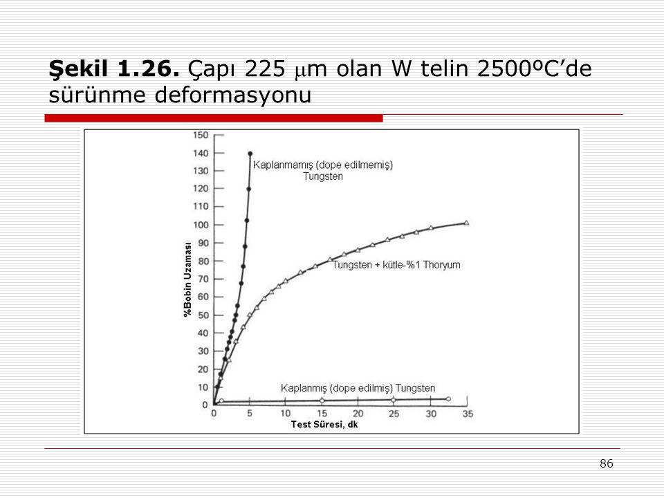 86 Şekil 1.26. Çapı 225 m olan W telin 2500ºC'de sürünme deformasyonu