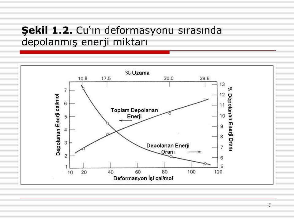 9 Şekil 1.2. Cu'ın deformasyonu sırasında depolanmış enerji miktarı