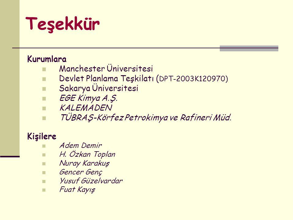Teşekkür Kurumlara Manchester Üniversitesi Devlet Planlama Teşkilatı ( DPT-2003K120970) Sakarya Üniversitesi EGE Kimya A.Ş. KALEMADEN TÜBRAŞ-Körfez Pe