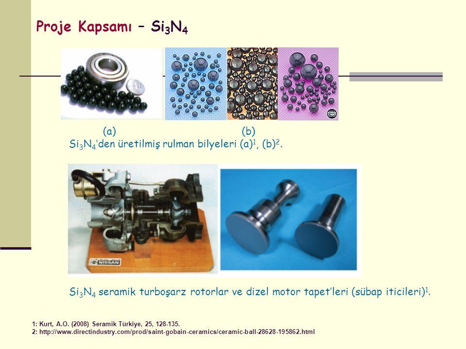 (a) (b) Si 3 N 4 'den üretilmiş rulman bilyeleri (a) 1, (b) 2. Si 3 N 4 seramik turboşarz rotorlar ve dizel motor tapet'leri (sübap iticileri) 1. 1: K