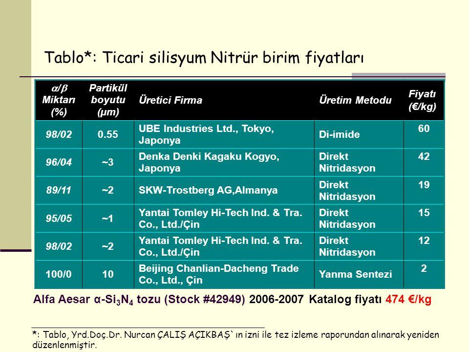  /  Miktarı (%) Partikül boyutu (µm) Üretici FirmaÜretim Metodu Fiyatı (€/kg) 98/020.55 UBE Industries Ltd., Tokyo, Japonya Di-imide 60 96/04~3 Denka Denki Kagaku Kogyo, Japonya Direkt Nitridasyon 42 89/11~2SKW-Trostberg AG,Almanya Direkt Nitridasyon 19 95/05~1 Yantai Tomley Hi-Tech Ind.