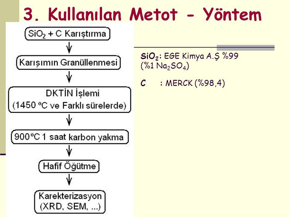 SiO 2 : EGE Kimya A.Ş %99 (%1 Na 2 SO 4 ) C : MERCK (%98,4) 3. Kullanılan Metot - Yöntem