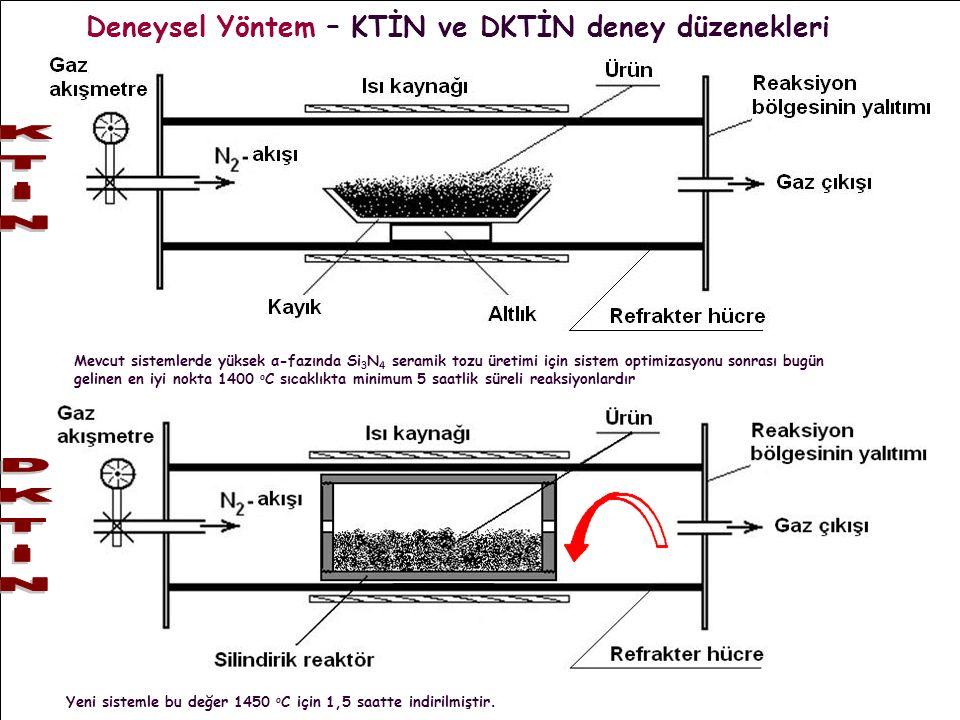 Deneysel Yöntem – KTİN ve DKTİN deney düzenekleri Mevcut sistemlerde yüksek α-fazında Si 3 N 4 seramik tozu üretimi için sistem optimizasyonu sonrası