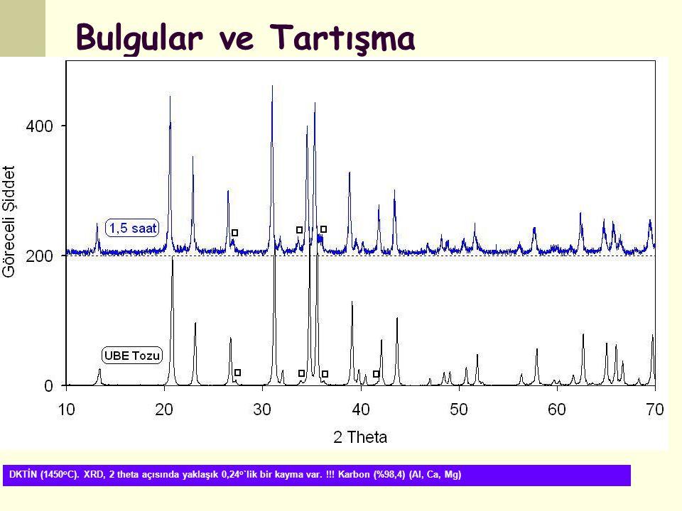 Bulgular ve Tartışma DKTİN (1450 o C). XRD, 2 theta açısında yaklaşık 0,24 o `lik bir kayma var. !!! Karbon (%98,4) (Al, Ca, Mg)