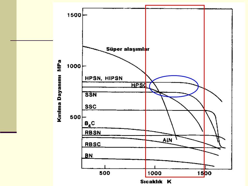 Deneysel Yöntem – KTİN ve DKTİN deney düzenekleri Mevcut sistemlerde yüksek α-fazında Si 3 N 4 seramik tozu üretimi için sistem optimizasyonu sonrası bugün gelinen en iyi nokta 1400 o C sıcaklıkta minimum 5 saatlik süreli reaksiyonlardır Yeni sistemle bu değer 1450 o C için 1,5 saatte indirilmiştir.