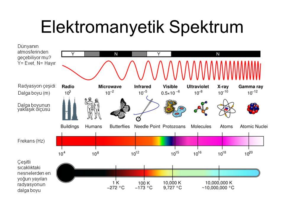 Dünyanın atmosferinden geçebiliyor mu? Y= Evet, N= Hayır Radyasyon çeşidi: Dalga boyu (m) Dalga boyunun yaklaşık ölçüsü Frekans (Hz) Çeşitli sıcaklıkt