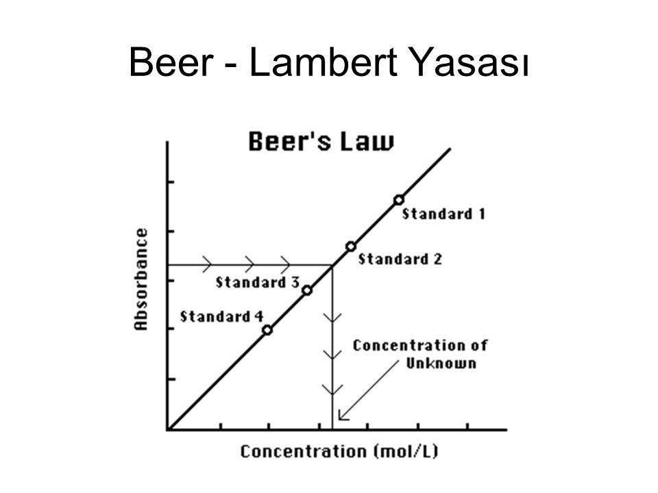 Beer - Lambert Yasası
