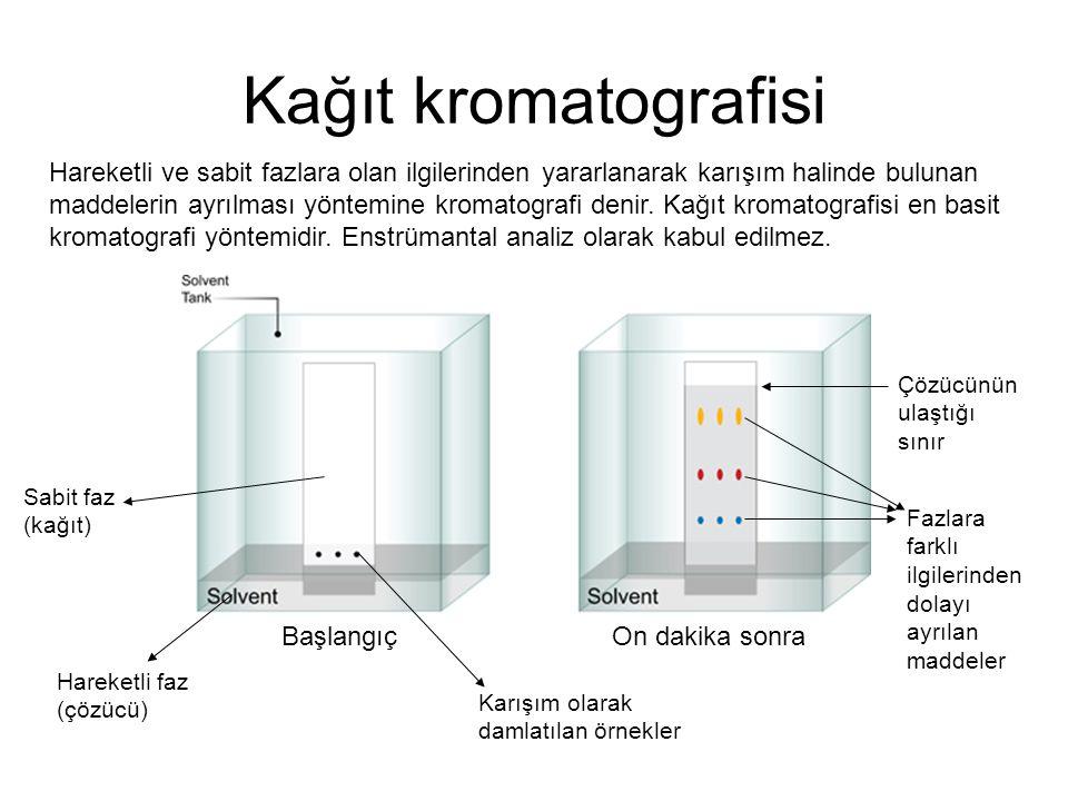 Kağıt kromatografisi Başlangıç On dakika sonra Hareketli ve sabit fazlara olan ilgilerinden yararlanarak karışım halinde bulunan maddelerin ayrılması yöntemine kromatografi denir.
